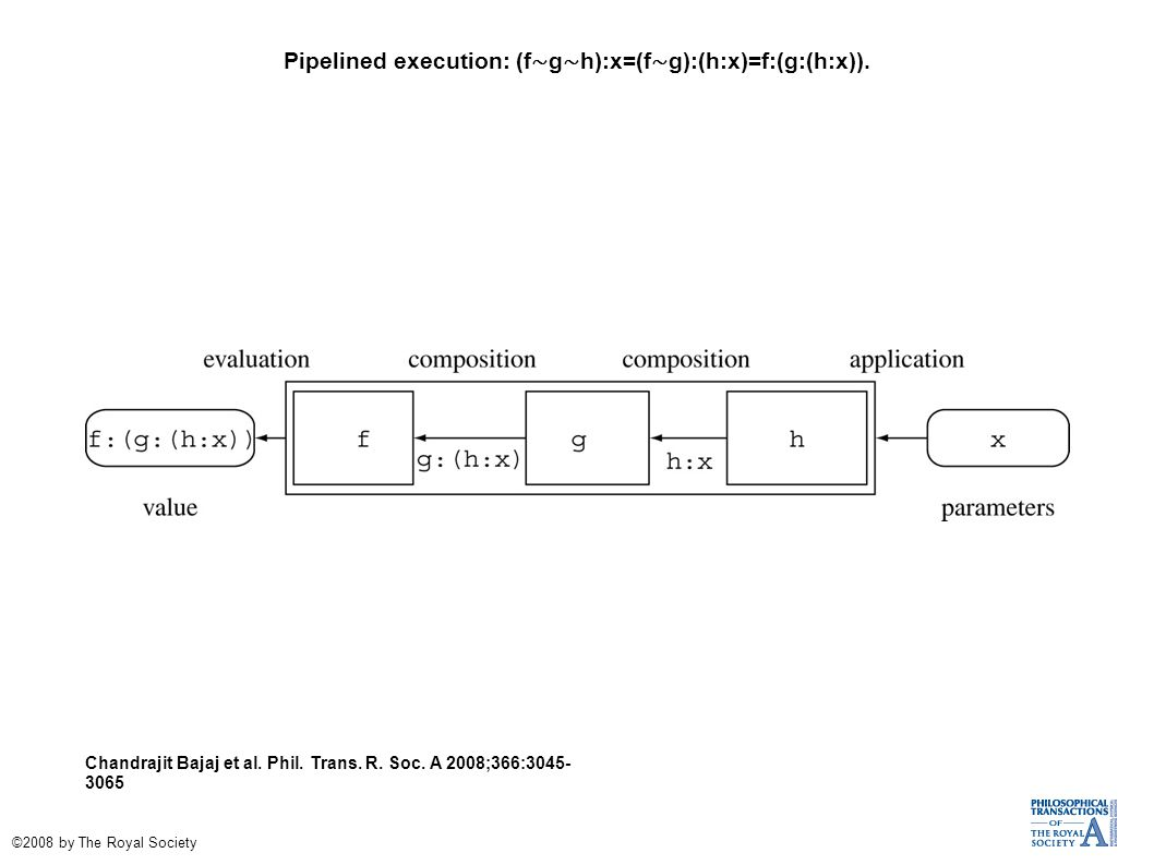Pipelined execution: (f ∼ g ∼ h):x=(f ∼ g):(h:x)=f:(g:(h:x)).