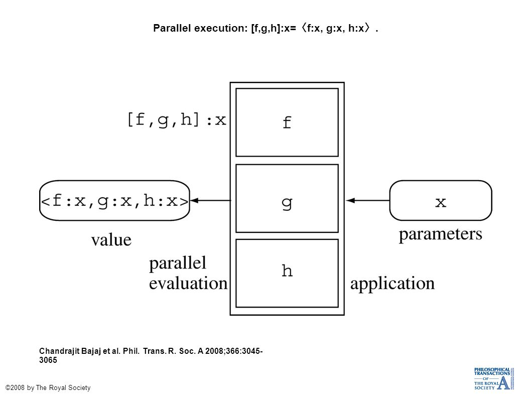 Parallel execution: [f,g,h]:x= 〈 f:x, g:x, h:x 〉. Chandrajit Bajaj et al.