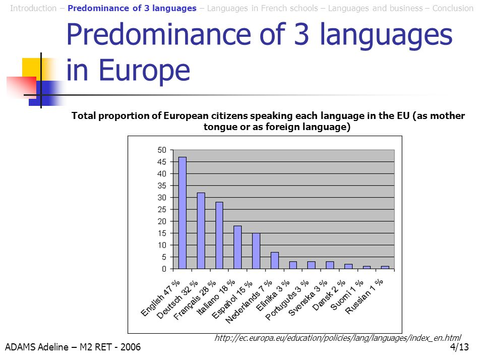 ADAMS Adeline – M2 RET - 20064/13 Predominance of 3 languages in Europe Total proportion of European citizens speaking each language in the EU (as mother tongue or as foreign language) Introduction – Predominance of 3 languages – Languages in French schools – Languages and business – Conclusion http://ec.europa.eu/education/policies/lang/languages/index_en.html