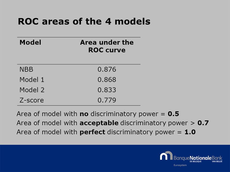 © National Bank of Belgium ROC areas of the 4 models ModelArea under the ROC curve NBB0.876 Model 10.868 Model 20.833 Z-score0.779 Area of model with no discriminatory power = 0.5 Area of model with acceptable discriminatory power > 0.7 Area of model with perfect discriminatory power = 1.0