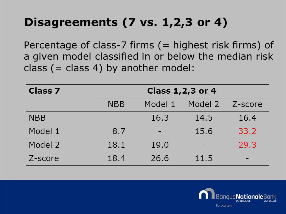 © National Bank of Belgium Disagreements (7 vs. 1,2,3 or 4) Percentage of class-7 firms (= highest risk firms) of a given model classified in or below