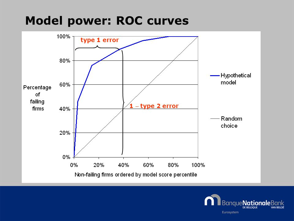 © National Bank of Belgium Model power: ROC curves type 1 error 1  type 2 error