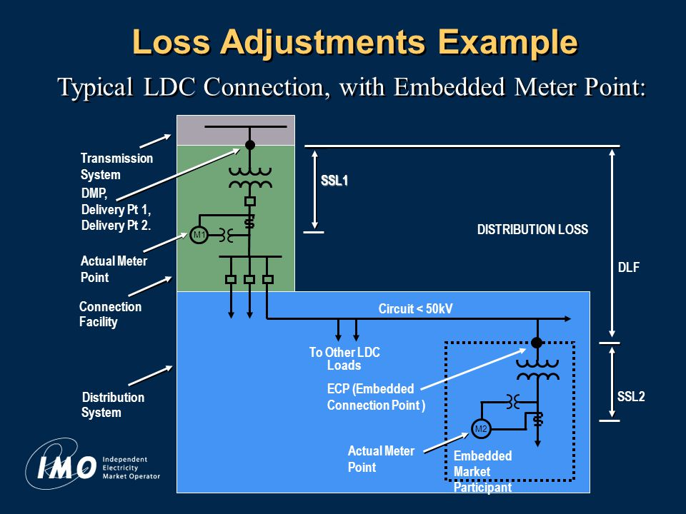 13 Loss Adjustments Example Typical LDC Connection, with Embedded Meter Point: Transmission System Actual Meter Point M1 Actual Meter Point To Other LDC Loads Connection Facility Distribution System Circuit < 50kV M2 Embedded Market Participant DISTRIBUTION LOSS SSL1 DMP, Delivery Pt 1, Delivery Pt 2.