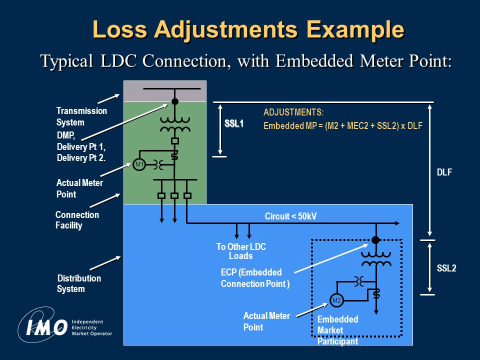 14 Loss Adjustments Example Typical LDC Connection, with Embedded Meter Point: Transmission System DMP, Delivery Pt 1, Delivery Pt 2.
