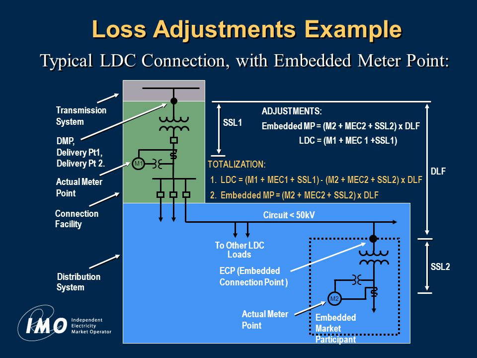 15 Loss Adjustments Example Typical LDC Connection, with Embedded Meter Point: Transmission System Actual Meter Point M1 Actual Meter Point To Other LDC Loads Connection Facility Distribution System Circuit < 50kV M2 Embedded Market Participant Embedded MP = (M2 + MEC2 + SSL2) x DLF LDC = (M1 + MEC 1 +SSL1) ADJUSTMENTS: SSL1 1.
