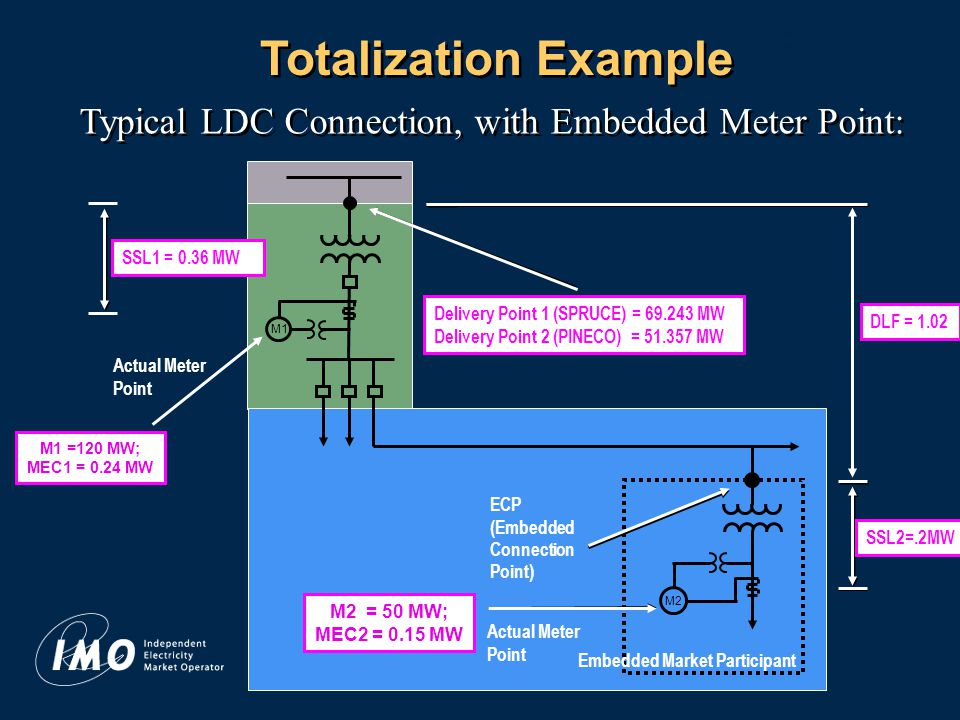 16 Totalization Example Typical LDC Connection, with Embedded Meter Point: Actual Meter Point M1 Actual Meter Point ECP (Embedded Connection Point) M2 Embedded Market Participant SSL1 = 0.36 MW DLF = 1.02 M1 =120 MW; MEC1 = 0.24 MW SSL2=.2MW M2 = 50 MW; MEC2 = 0.15 MW Delivery Point 1 (SPRUCE) = 69.243 MW Delivery Point 2 (PINECO) = 51.357 MW
