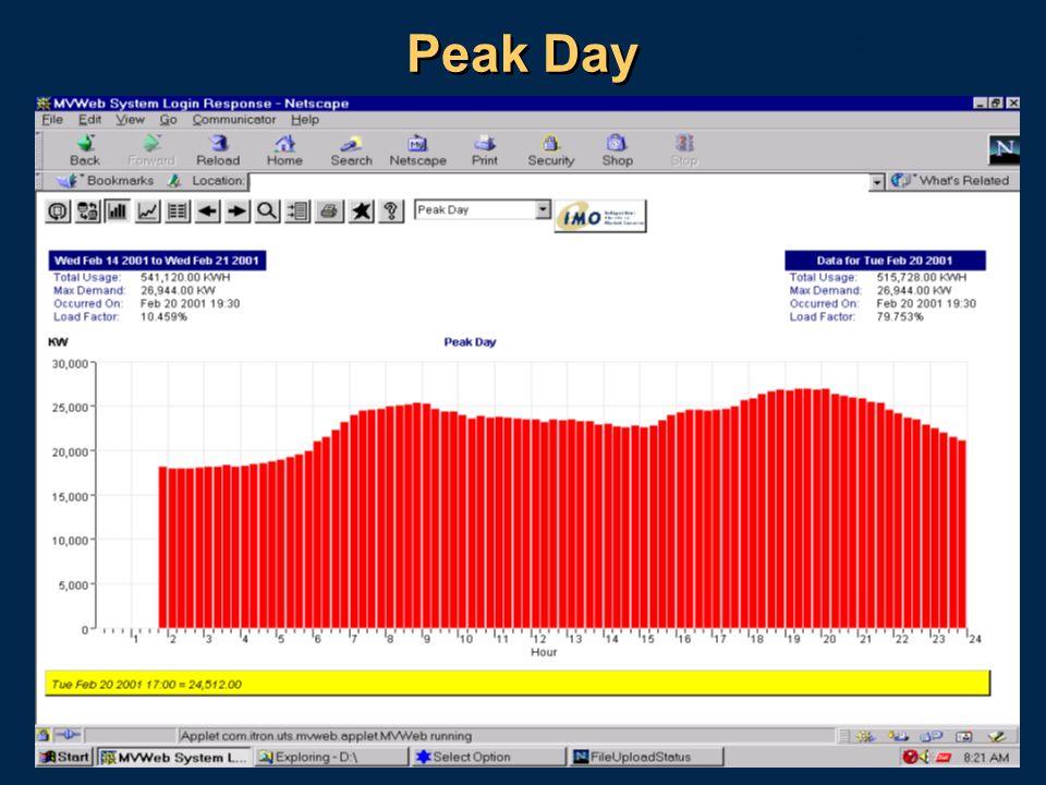 18 Peak Day