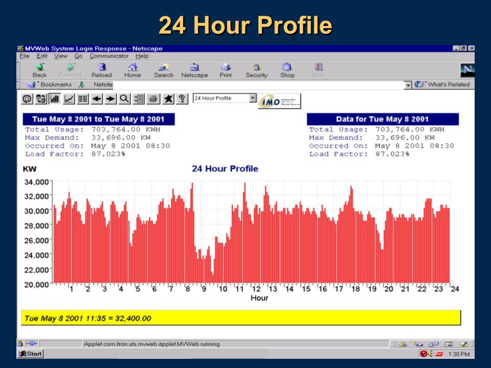 20 24 Hour Profile