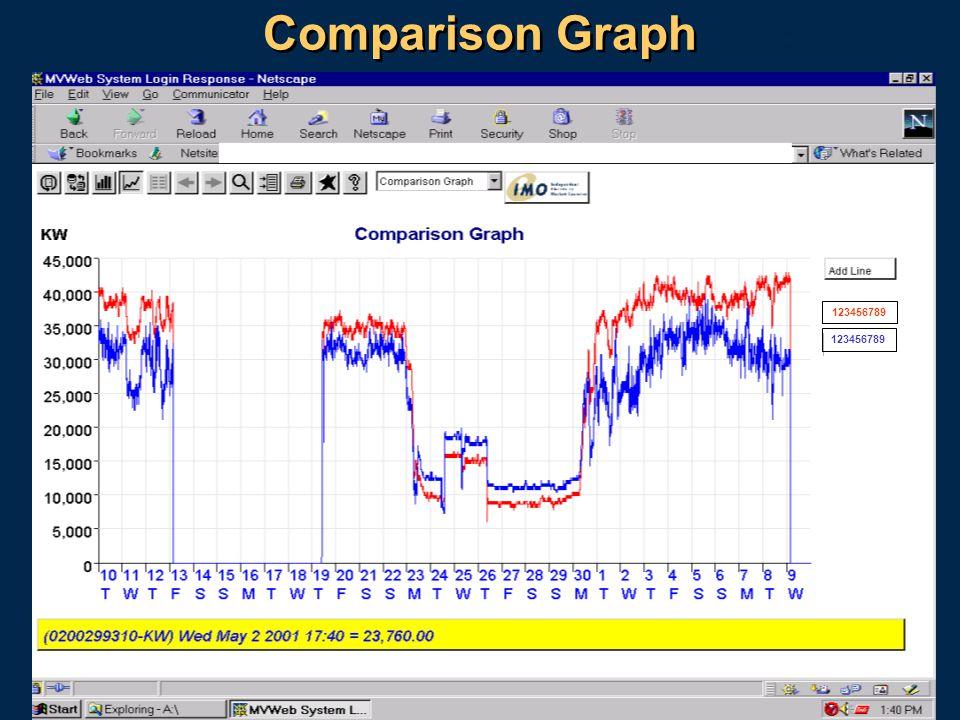 21 Comparison Graph 123456789