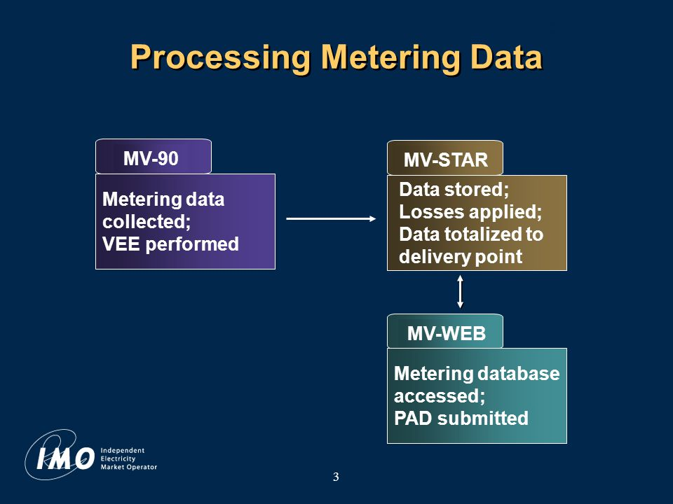 4 Processing Revenue Metering Data Metering Installation Metering Data VEE Data Collection Totalization (including Data Adjustment) Physical Allocation Data Settlement- Ready Data
