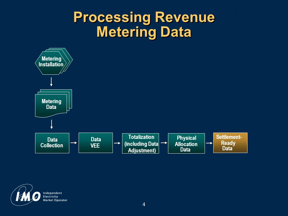 5 Revenue Metering: Roles and Responsibilities Provides a metering installation Provides metering data to the IMO Submits physical allocation data for each RWM (if necessary) Identifies an associated MSP to the IMO Metered Market Participant (MMP) Metering Service Provider (MSP) IMO Collects metering data daily Processes metering data Issues trouble calls to MSP Maintains the metering database Responds to market participant queries Provides settlement statements derived from the metering data Registers meters Maintains metering installation Responds to trouble calls and investigates meter errors Provides edited metering data Provides correction factors where necessary
