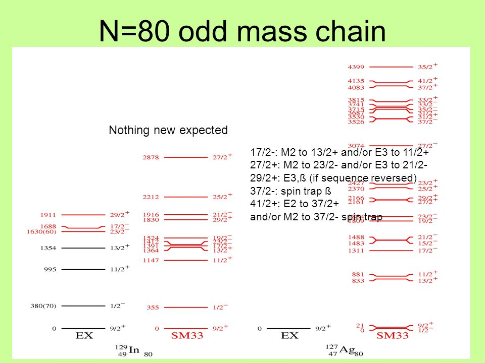 N=80 odd mass chain Nothing new expected 17/2-: M2 to 13/2+ and/or E3 to 11/2+ 27/2+: M2 to 23/2- and/or E3 to 21/2- 29/2+: E3,ß (if sequence reversed) 37/2-: spin trap ß 41/2+: E2 to 37/2+ and/or M2 to 37/2- spin trap