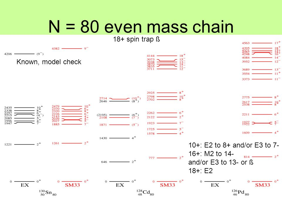 N = 80 even mass chain Known, model check 18+ spin trap ß 10+: E2 to 8+ and/or E3 to 7- 16+: M2 to 14- and/or E3 to 13- or ß 18+: E2