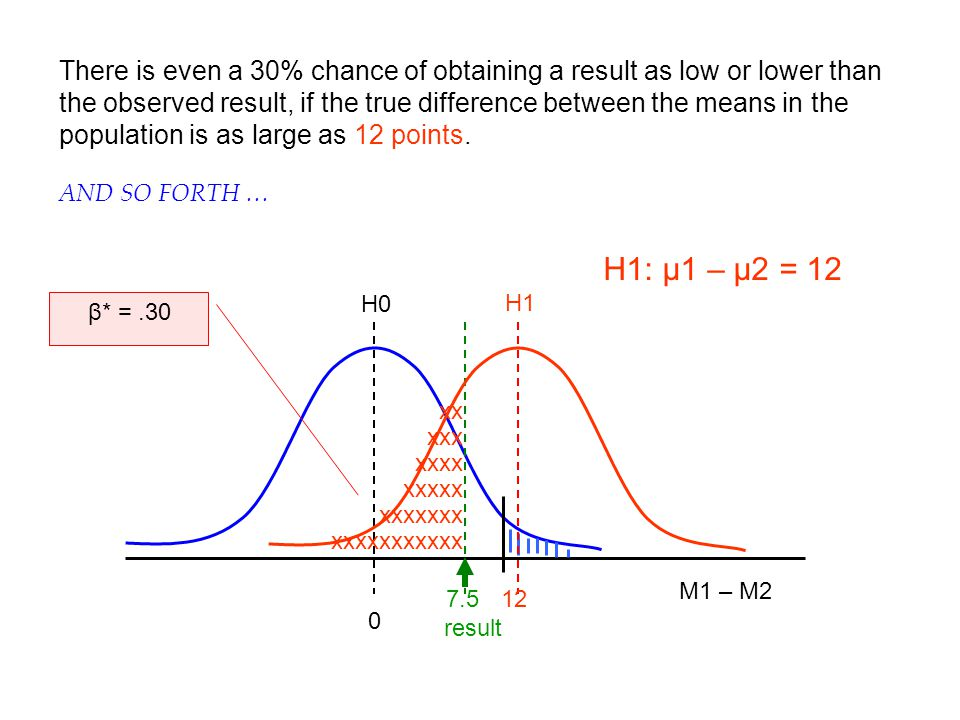 There is even a 30% chance of obtaining a result as low or lower than the observed result, if the true difference between the means in the population is as large as 12 points.