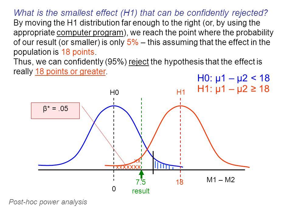 H0 0 M1 – M2 7.5 result H1: μ1 – μ2 ≥ 18 H0: μ1 – μ2 < 18 18 H1 xx xx xxxxx β* =.05 What is the smallest effect (H1) that can be confidently rejected.