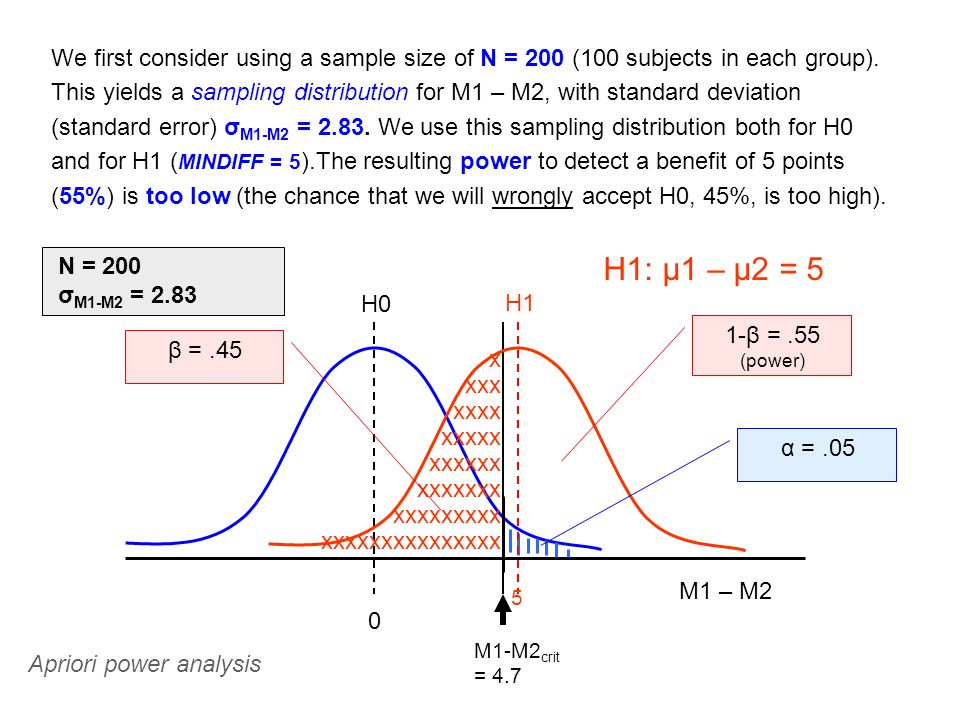 We first consider using a sample size of N = 200 (100 subjects in each group).