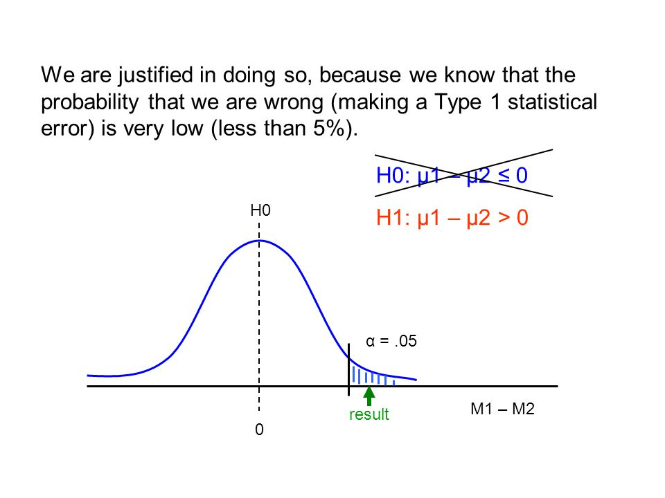 We are justified in doing so, because we know that the probability that we are wrong (making a Type 1 statistical error) is very low (less than 5%).