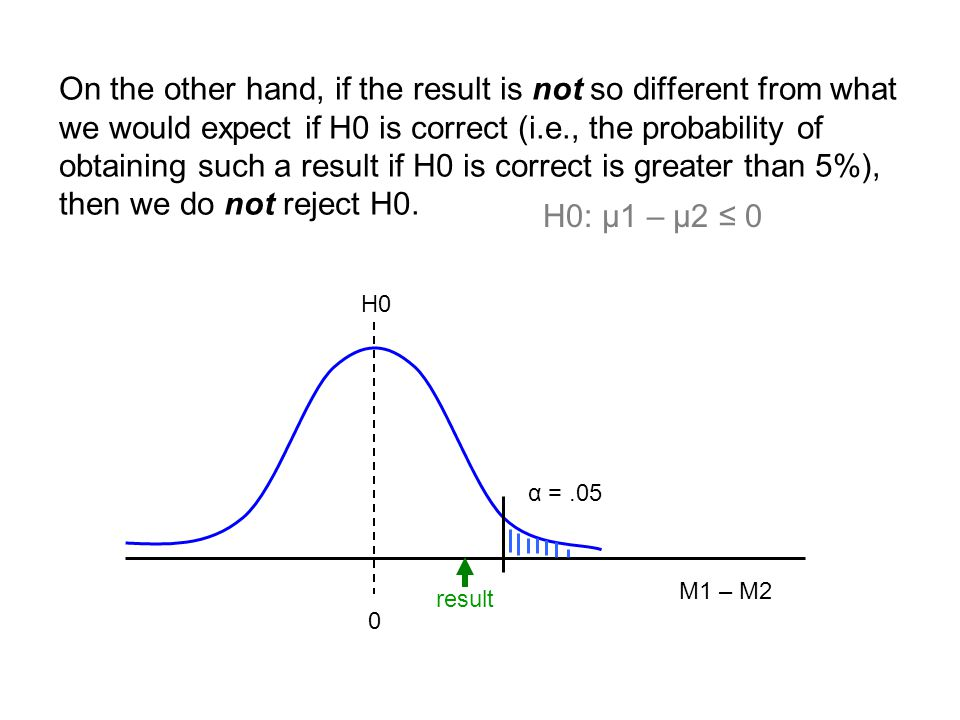 On the other hand, if the result is not so different from what we would expect if H0 is correct (i.e., the probability of obtaining such a result if H