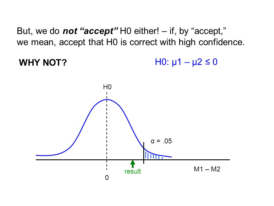 "But, we do not ""accept"" H0 either! – if, by ""accept,"" we mean, accept that H0 is correct with high confidence. α =.05 H0 0 M1 – M2 result H0: μ1 – μ2"
