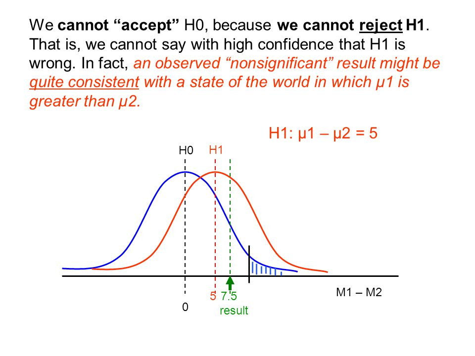 We cannot accept H0, because we cannot reject H1.