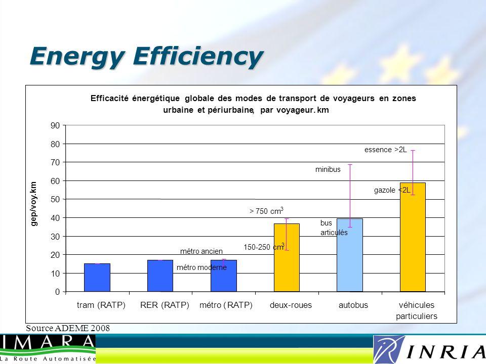 Energy Efficiency Source ADEME 2008