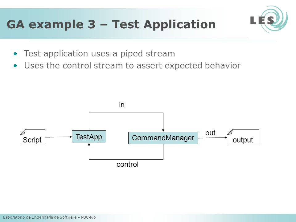 Laboratório de Engenharia de Software – PUC-Rio GA example 3 – Test Application Script TestApp CommandManager output in out control Test application uses a piped stream Uses the control stream to assert expected behavior