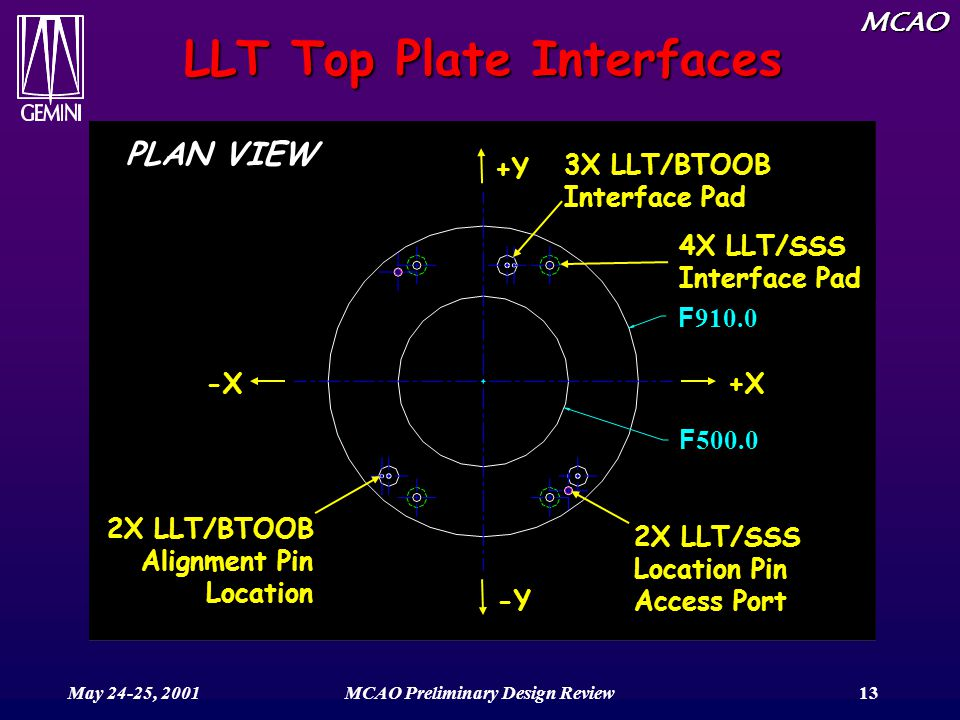 MCAO May 24-25, 2001MCAO Preliminary Design Review13 4X LLT/SSS Interface Pad LLT Top Plate Interfaces 3X LLT/BTOOB Interface Pad F 910.0 F 500.0 2X L