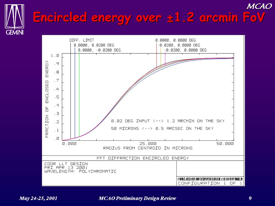 MCAO May 24-25, 2001MCAO Preliminary Design Review9 Encircled energy over ±1.2 arcmin FoV