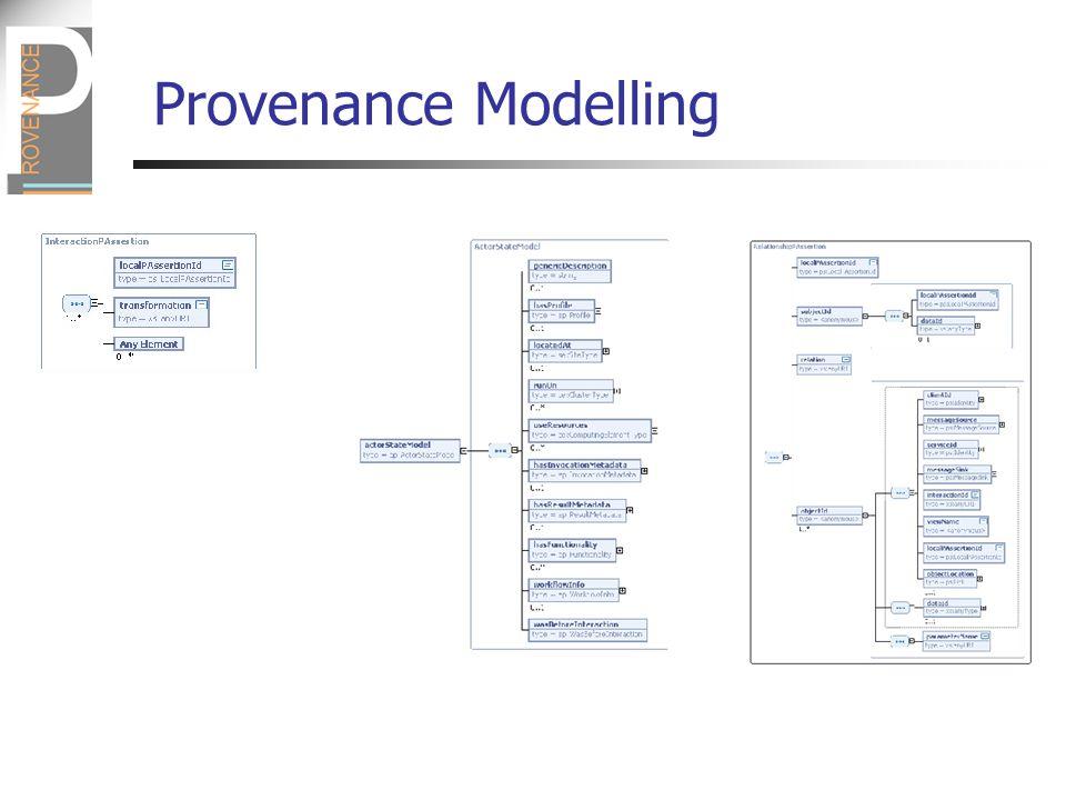 Provenance Modelling