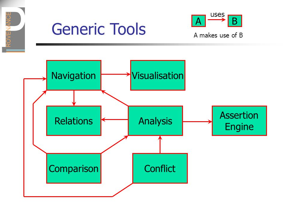 Navigation Relations ComparisonConflict Analysis Assertion Engine Visualisation uses AB A makes use of B Generic Tools