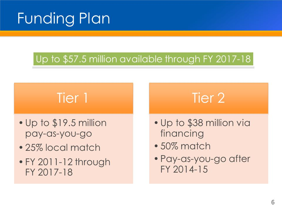 Next Steps for Tier 1 7 Issue Call for ProjectsLate 2010 Project EvaluationWinter 2010/11 Board Award of ProjectsSpring 2011 Project FundingSummer 2011