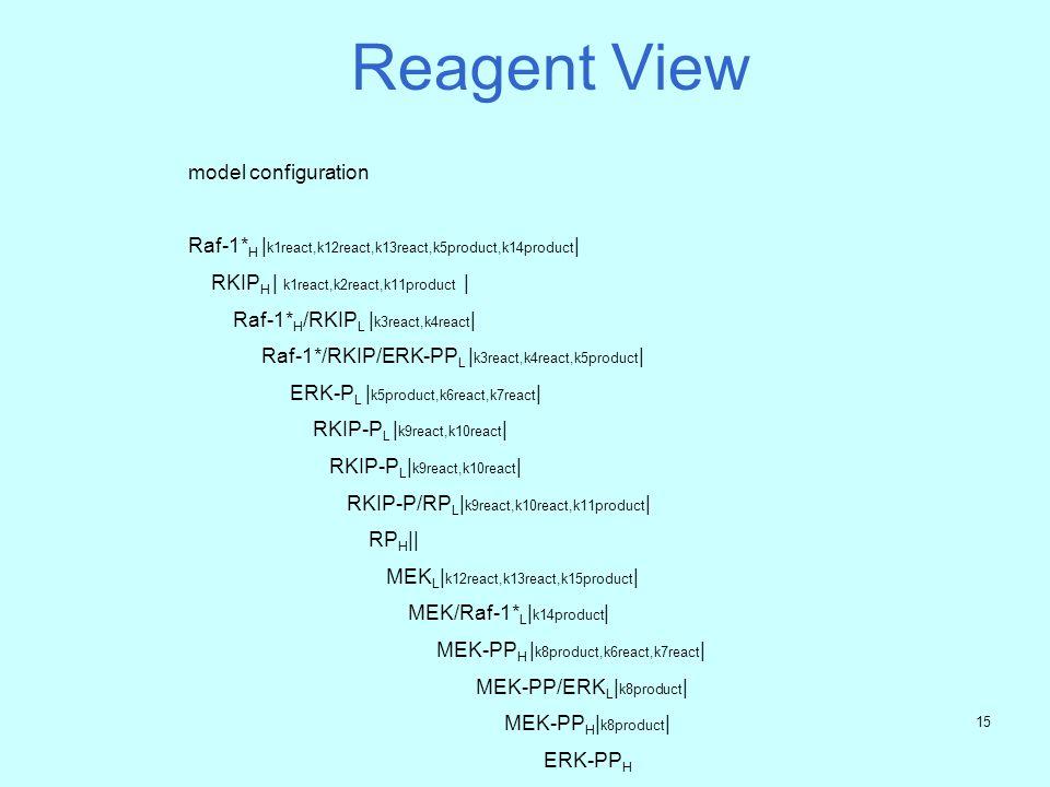 14 Reagent view: Raf-1* H = (k1react,k1). Raf-1* L + (k12react,k12). Raf-1* L Raf-1* L = (k5product,k5). Raf-1* H +(k2react,k2). Raf-1* H + (k13react,