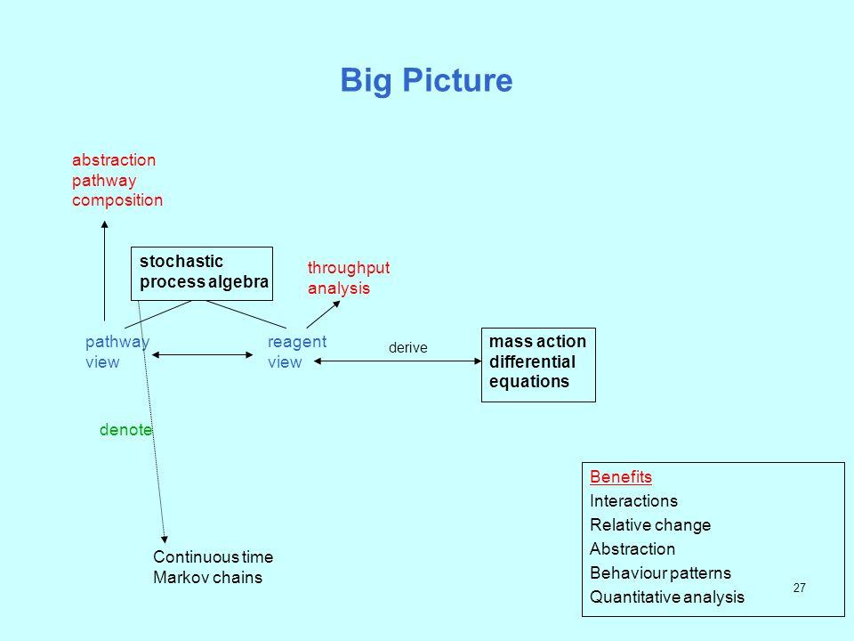 26 Reagent view and ODEs m1 P1 m2 P2 k1/k2 m5 P5 K6/k7 m6 P6 m4 P5/P6 Activity matrix k1 k2k3 k4k5 k6 k7 P1 -1 +1 0 0 0 0 0 P2 -1 +1 0 +1 0 0 0 P1/P2