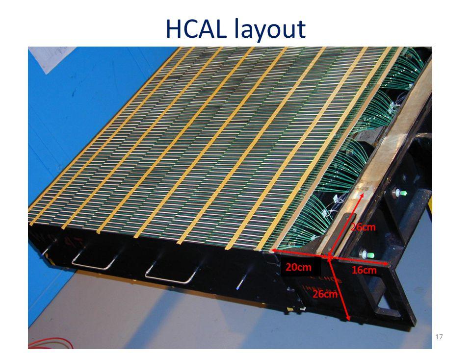 HCAL layout 20cm 17