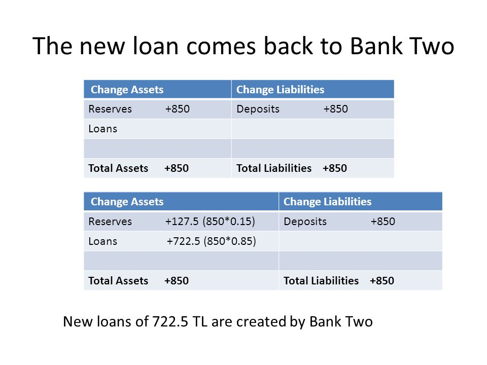 The new loan comes back to Bank Two Change AssetsChange Liabilities Reserves +850Deposits +850 Loans Total Assets +850Total Liabilities +850 Change AssetsChange Liabilities Reserves +127.5 (850*0.15)Deposits +850 Loans +722.5 (850*0.85) Total Assets +850Total Liabilities +850 New loans of 722.5 TL are created by Bank Two