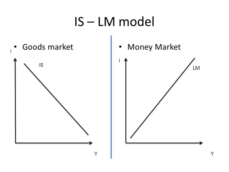 IS – LM model Money Market Goods market i Y i Y IS LM