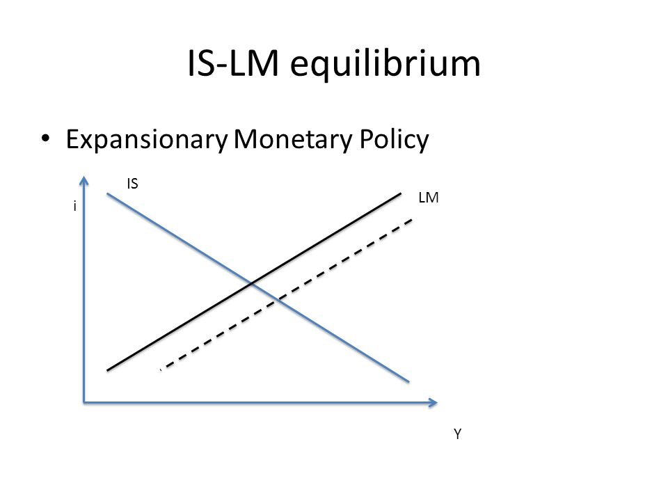 IS-LM equilibrium Expansionary Monetary Policy i Y IS LM