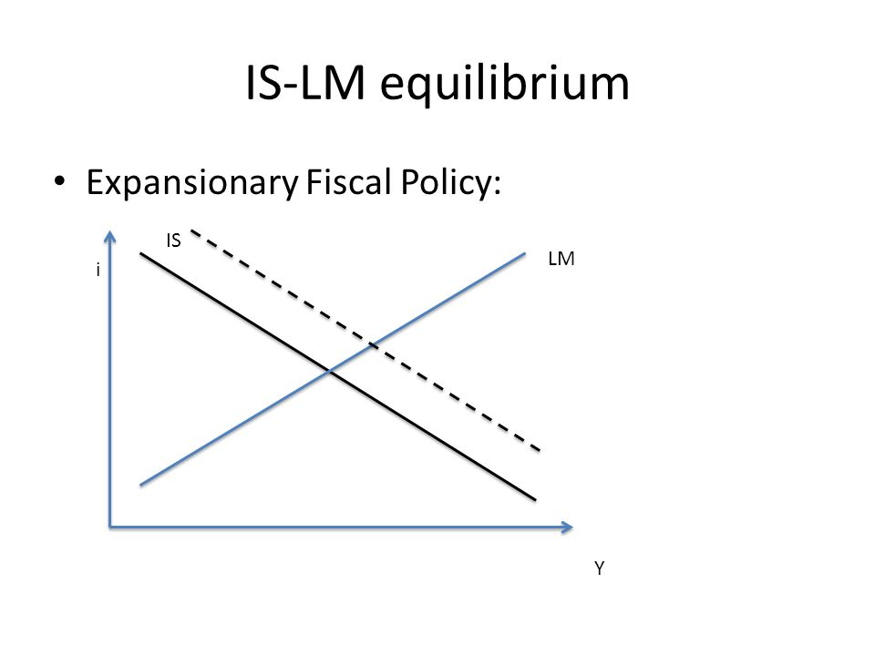 IS-LM equilibrium Expansionary Fiscal Policy: i Y IS LM