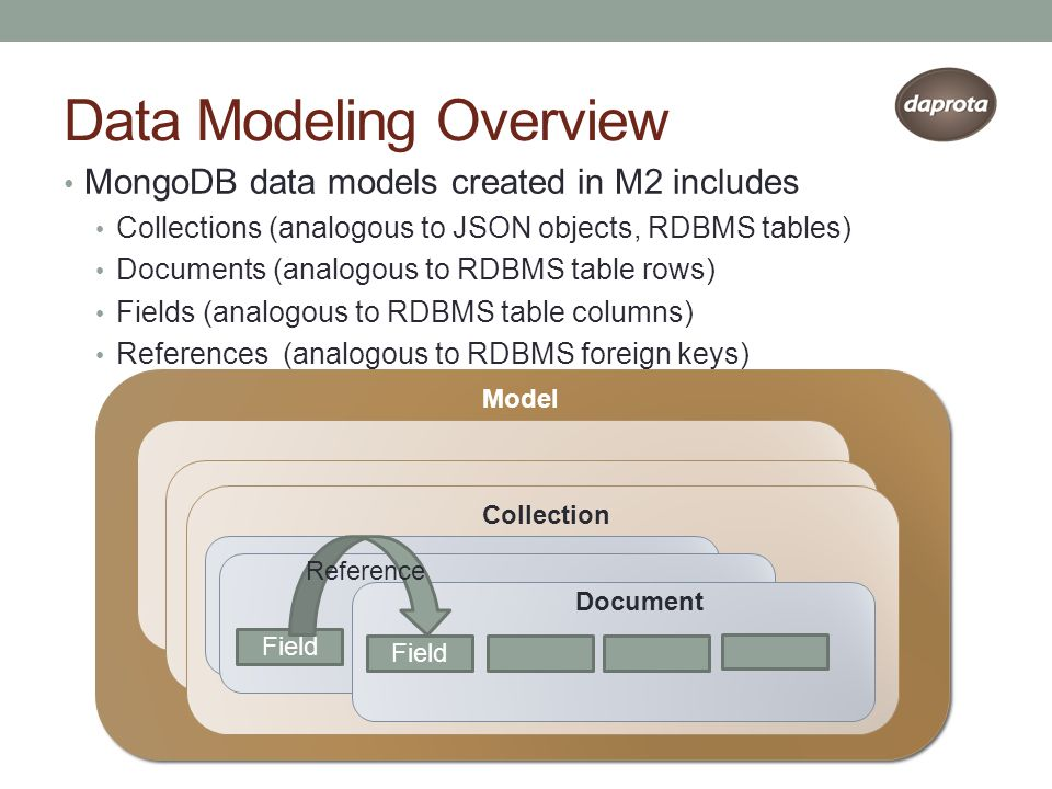 Data Modeling Overview MongoDB data models created in M2 includes Collections (analogous to JSON objects, RDBMS tables) Documents (analogous to RDBMS table rows) Fields (analogous to RDBMS table columns) References (analogous to RDBMS foreign keys) Model Collection Document Field Reference