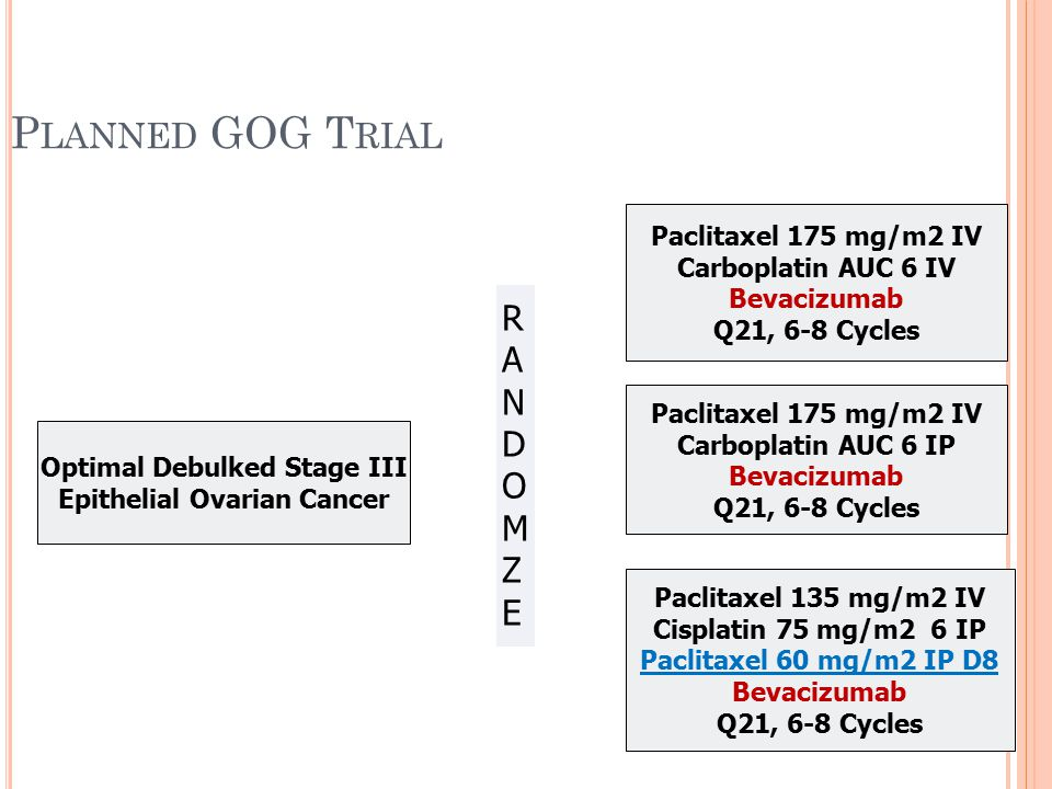 P LANNED GOG T RIAL Optimal Debulked Stage III Epithelial Ovarian Cancer Paclitaxel 175 mg/m2 IV Carboplatin AUC 6 IV Bevacizumab Q21, 6-8 Cycles Pacl