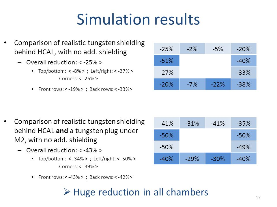 Simulation results Comparison of realistic tungsten shielding behind HCAL, with no add.