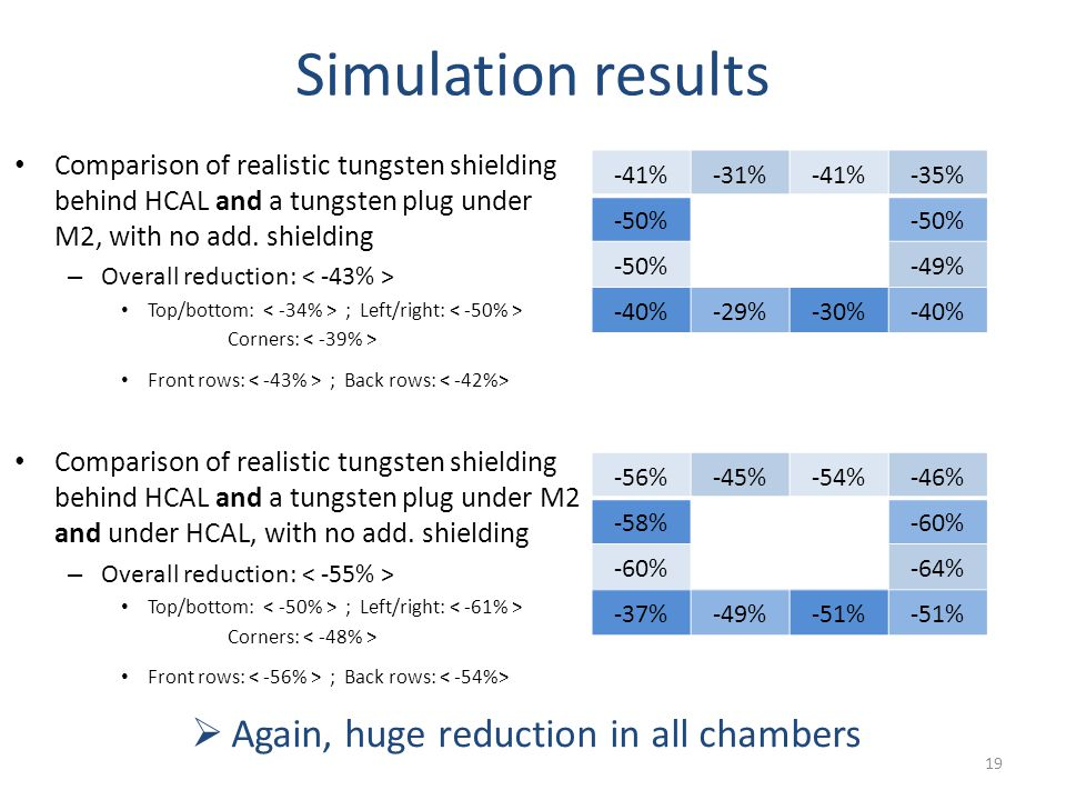 Simulation results Comparison of realistic tungsten shielding behind HCAL and a tungsten plug under M2, with no add.
