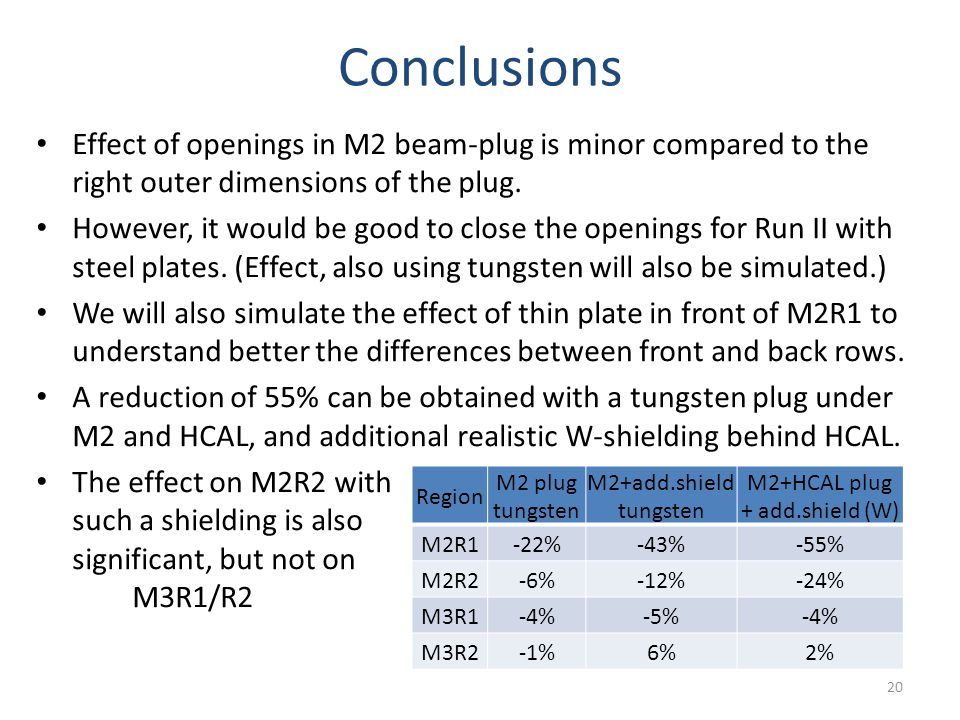 Conclusions Effect of openings in M2 beam-plug is minor compared to the right outer dimensions of the plug.