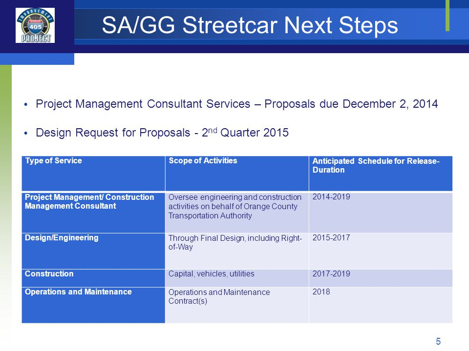 SA/GG Streetcar Next Steps 5 Project Management Consultant Services – Proposals due December 2, 2014 Design Request for Proposals - 2 nd Quarter 2015 Type of ServiceScope of ActivitiesAnticipated Schedule for Release- Duration Project Management/ Construction Management Consultant Oversee engineering and construction activities on behalf of Orange County Transportation Authority 2014-2019 Design/EngineeringThrough Final Design, including Right- of-Way 2015-2017 ConstructionCapital, vehicles, utilities2017-2019 Operations and MaintenanceOperations and Maintenance Contract(s) 2018