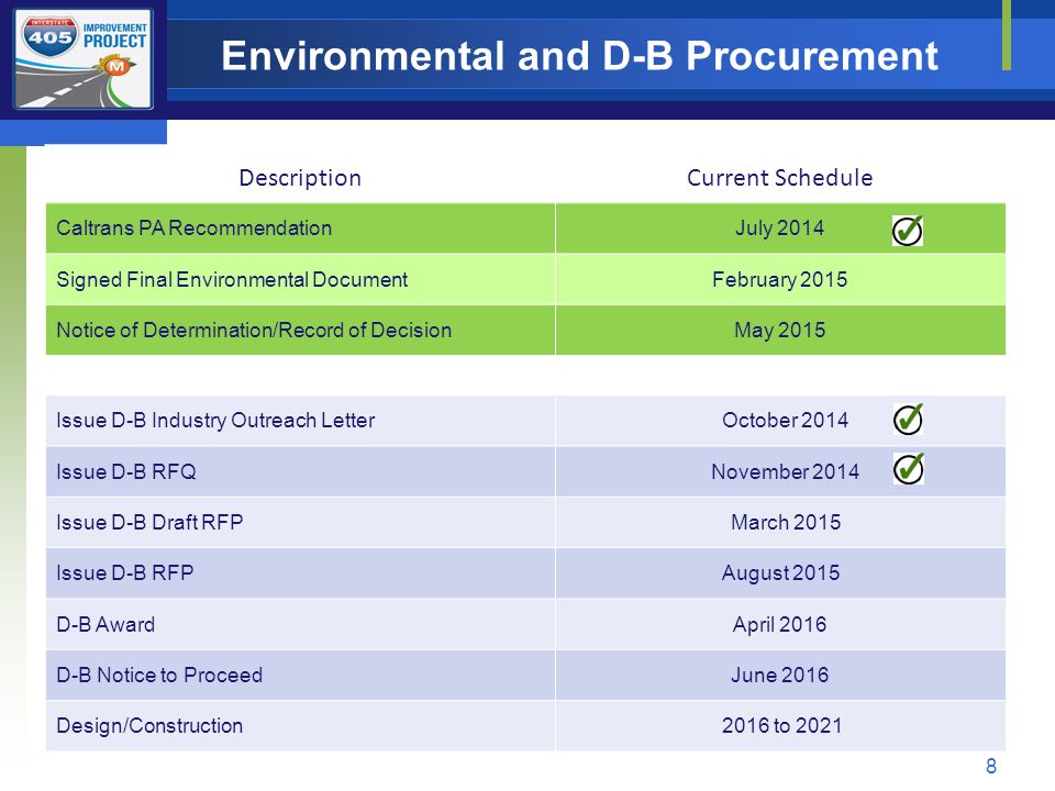 Environmental and D-B Procurement 8 DescriptionCurrent Schedule Caltrans PA RecommendationJuly 2014 Signed Final Environmental DocumentFebruary 2015 Notice of Determination/Record of DecisionMay 2015 Issue D-B Industry Outreach Letter October 2014 Issue D-B RFQ November 2014 Issue D-B Draft RFP March 2015 Issue D-B RFPAugust 2015 D-B AwardApril 2016 D-B Notice to ProceedJune 2016 Design/Construction 2016 to 2021