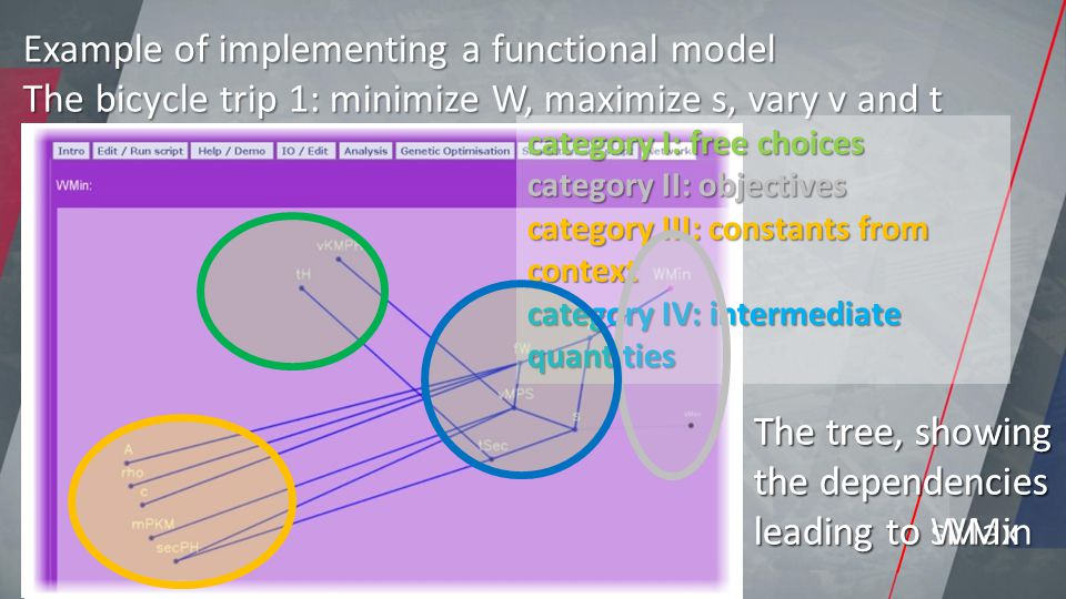 Example of implementing a functional model The bicycle trip 1: minimize W, maximize s, vary v and t category I: free choices category II: objectives category III: constants from context category IV: intermediate quantities The tree, showing the dependencies leading to sMax The tree, showing the dependencies leading to WMin