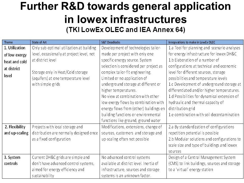 Further R&D towards general application in lowex infrastructures (TKI LowEx OLEC and IEA Annex 64)