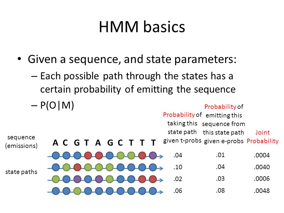 HMM basics Given a sequence, and state parameters: – Each possible path through the states has a certain probability of emitting the sequence – P(O|M) A C G T A G C T T T.04.10.02.06 Probability of taking this state path given t-probs sequence (emissions) state paths.01.04.03.08.0004.0040.0006.0048 Probability of emitting this sequence from this state path given e-probs Joint Probability