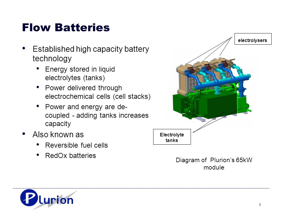 4 Flow Batteries Established high capacity battery technology Energy stored in liquid electrolytes (tanks) Power delivered through electrochemical cells (cell stacks) Power and energy are de- coupled - adding tanks increases capacity Also known as Reversible fuel cells RedOx batteries Diagram of Plurion's 65kW module Electrolyte tanks electrolysers