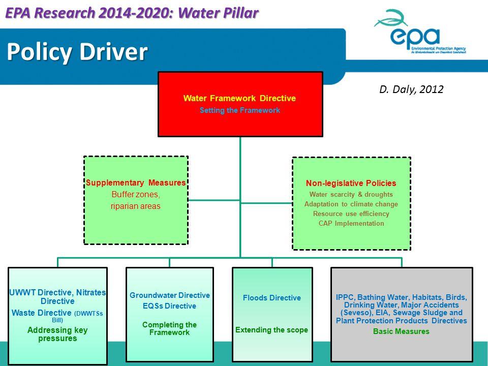 Policy Driver Water Framework Directive Setting the Framework UWWT Directive, Nitrates Directive Waste Directive (DWWTSs Bill) Addressing key pressure